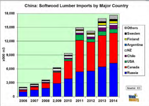China Wood markets