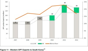 Alberta korea market share
