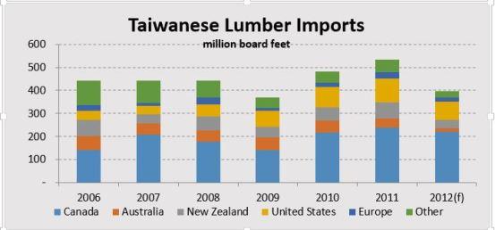 Taiwanese Lumber Imports