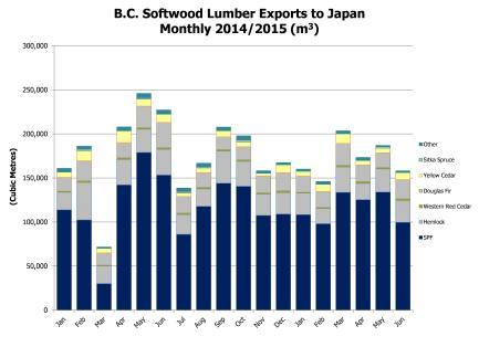 BC softwood lumber exports Cdn m3