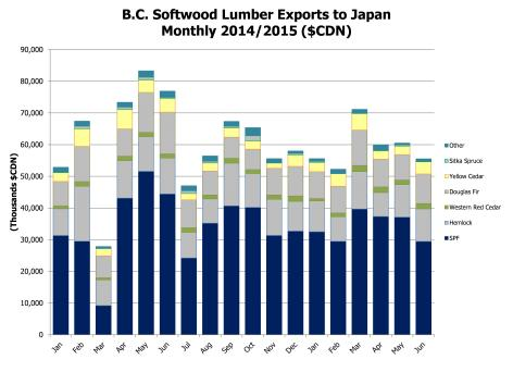 BC softwood lumber exports Cdn $