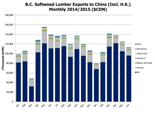 China Lumber Accum Value