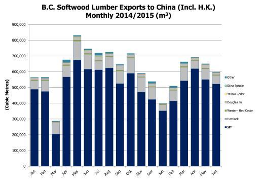 China Lumber Accum Volume