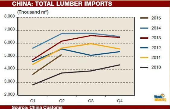 china lumber imports