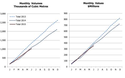 japan accumulative import values
