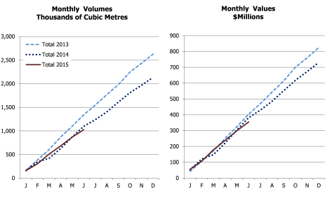 japan accumulative import values