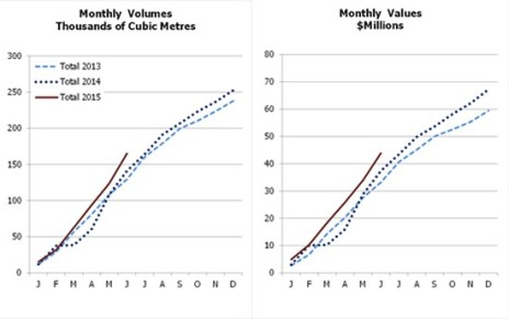 Korean accumulative volume and sales