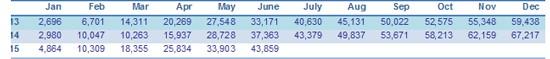 Korean cumulative cubic meters