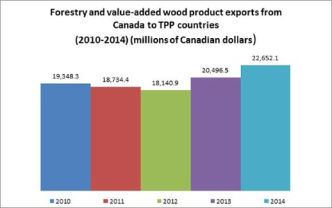 TPP Forest product trade