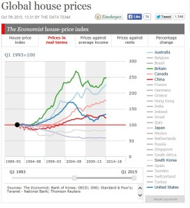 house price changes in real terms
