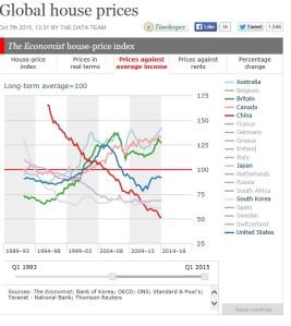 long term average