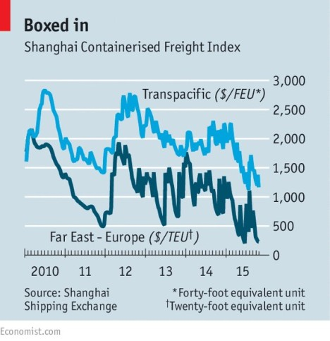 Shanghai Containerized index