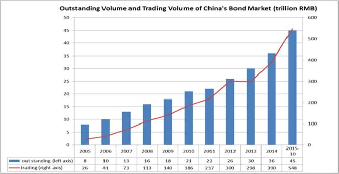 China_s Bond Market