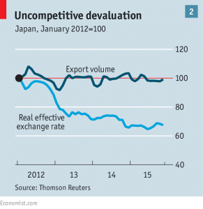 uncompetitive devaluation