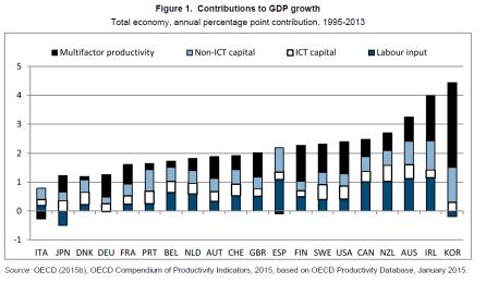 contribution GDP