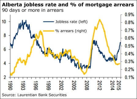 AB jobless rate