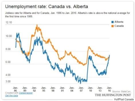 Alberta vs Canada