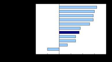 avg weekly earnings