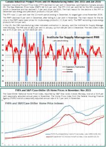 canada vs US housing