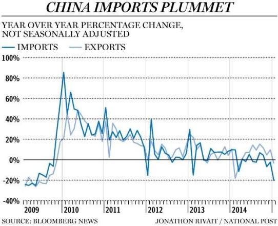 china import plummet