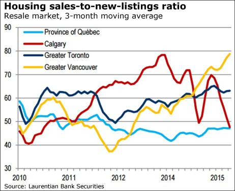 house sales to new listings