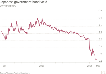 Japanese 10 year bond