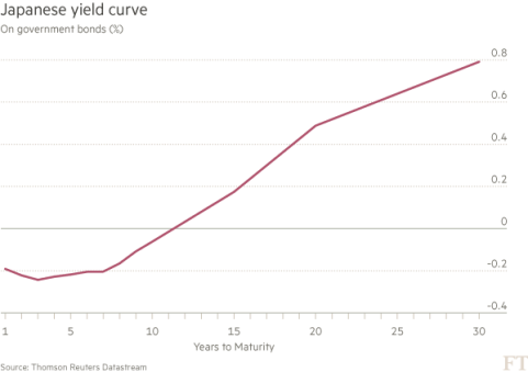 japanese yield curve