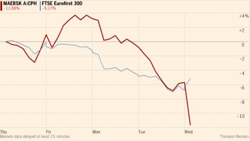 Maersk Chart
