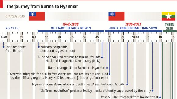 Burma to Myanmar