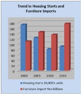 Trends Japan Housing