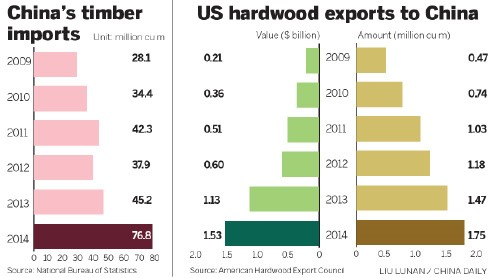 US exports to china