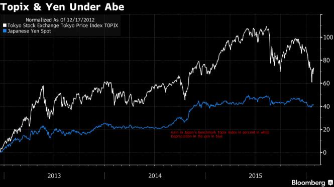 yen under abe