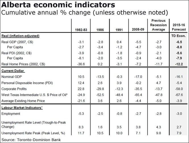 ab-econmic-indicators