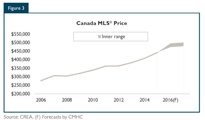 canada-mls-price
