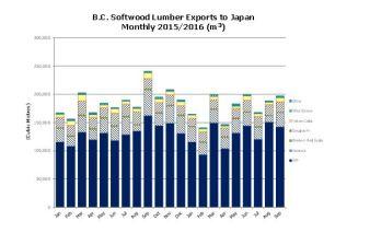 bc-lumber-exports-japan-2015-16