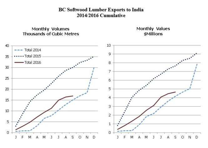 bc-lumber-exports-to-india