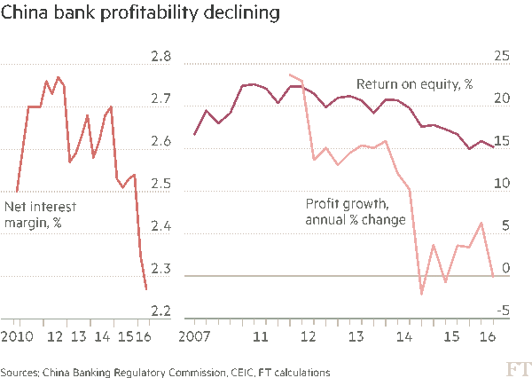 china-bank-profitability
