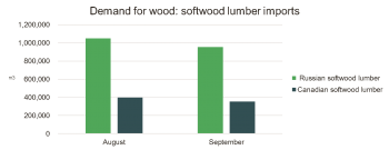 china-demand-for-wood-sept-oct