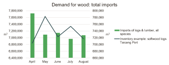 china-demand-for-wood-total-imports