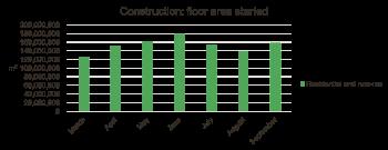 construction-floor-area-started