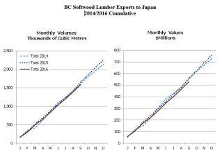 japan-bc-lumber-exports