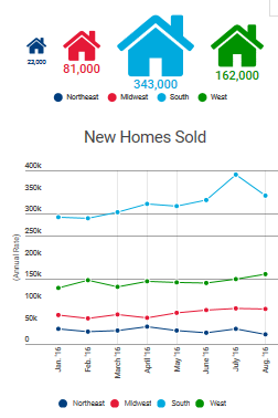 new-homes-sold