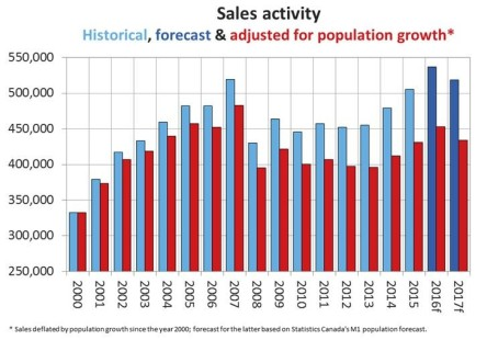 canada-house-sales