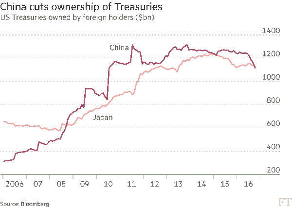 china-ownership-us-treasury-bills