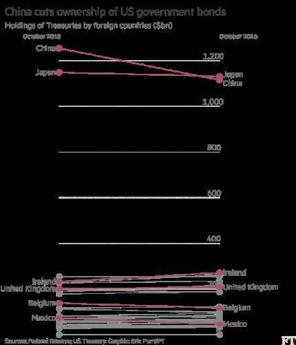 china-us-bond-ownership