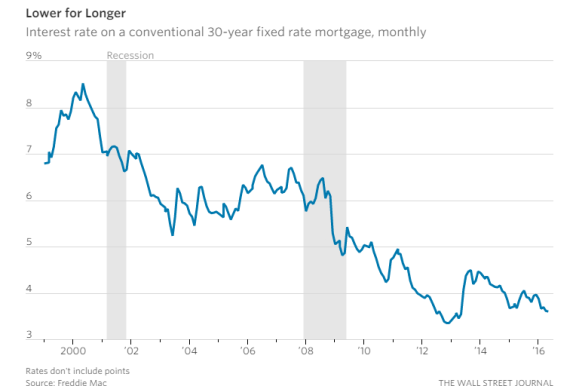 conventional-interest-rates
