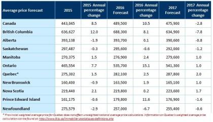 crea-avg-price-forecast