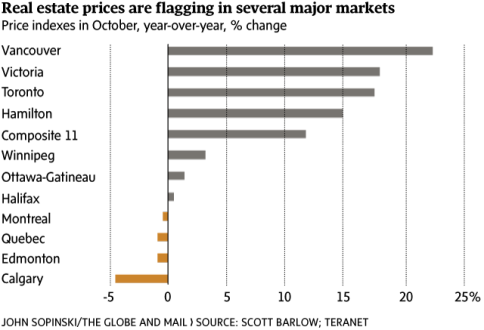 realestate-prices