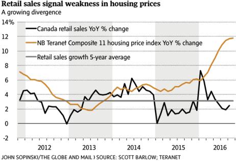 retail-prices