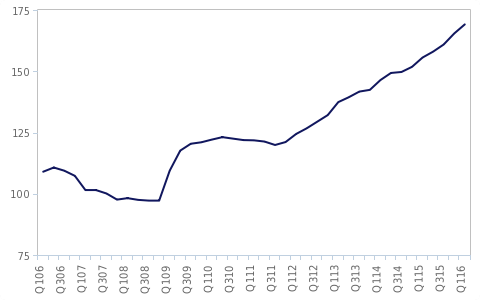 rising-debt